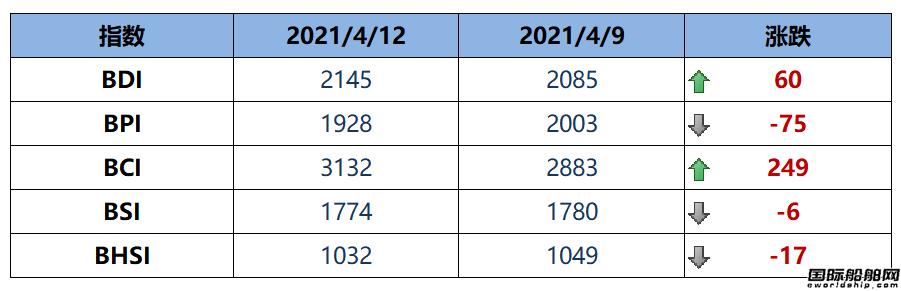 BDI指数周一大涨60点至2145点