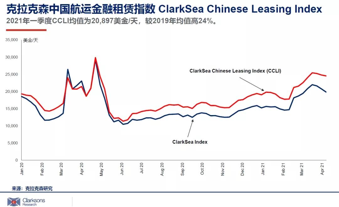 一季度克拉克森海运指数创13年新高