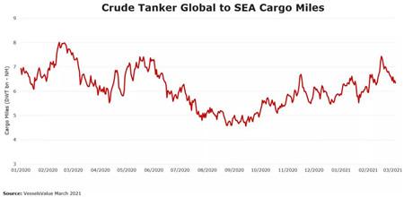 油轮市场2021年仍持续波动