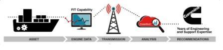 康明斯推出船舶远程监测方案PrevenTech Marine