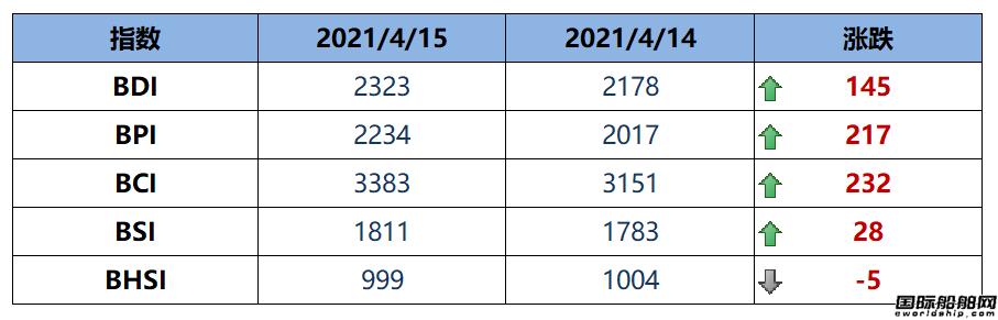 BDI指数周四大涨145点至2323点