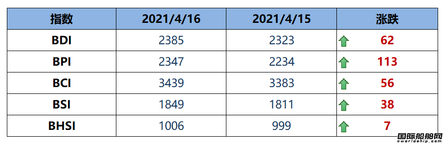 BDI指数上周五大涨62点至2385点