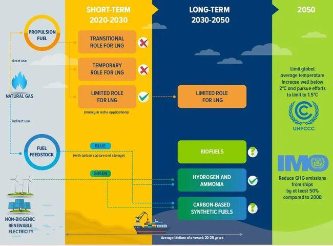 世界银行:LNG在航运业脱碳过程中作用有限