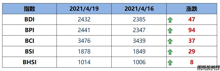 BDI指数四连涨至2432点