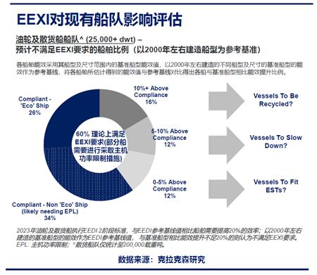 克拉克森研究:一分钟带你了解EEXI和CII