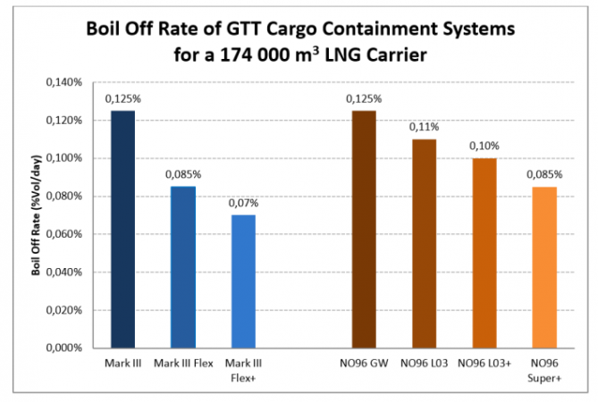 GTT升级NO96货物围护系统减少LNG蒸发率
