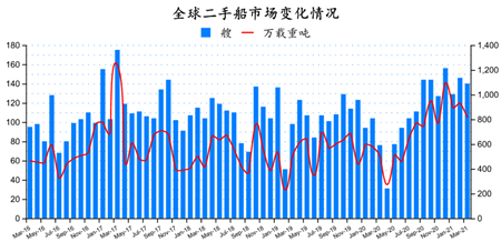 二手船市场月报(2021年3月)