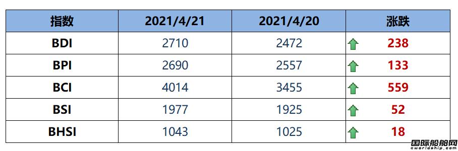 BDI指数周三上升238点至2710点