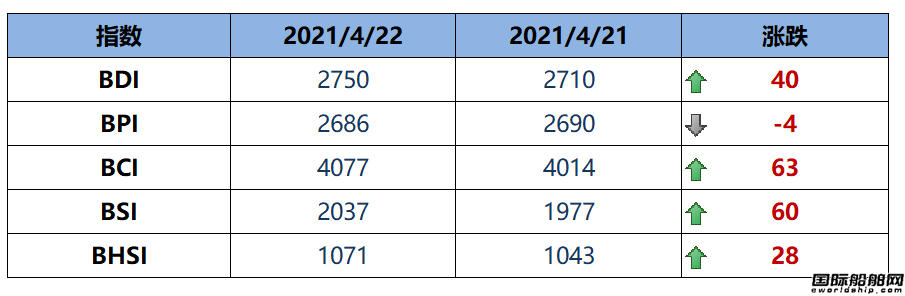 BDI指数周四上升40点至2750点