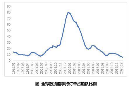 BDI持续走高,散货船建造市场何时迎来反转?