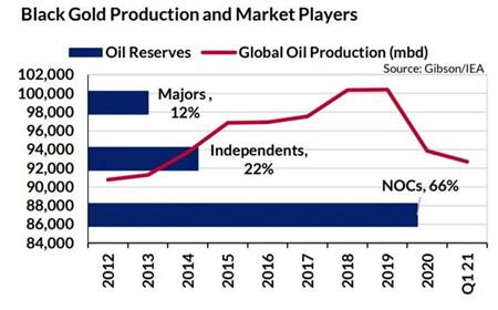 Gibson:油轮需求还将持续几十年