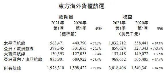 东方海外一季度收入翻番超30亿美元