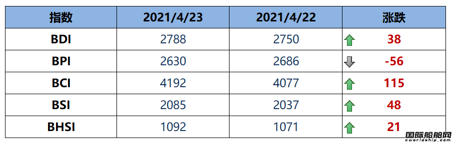 BDI指数上周五上升38点至2788点