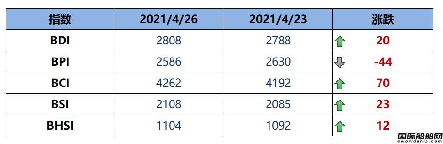 BDI指数九连涨至2808点