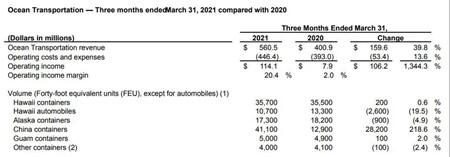 美森轮船一季度净利润暴增22倍