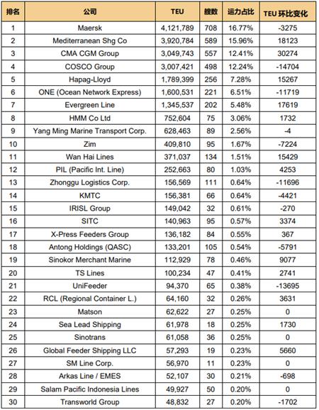 全球班轮公司运力百强最新排名(2021.5)