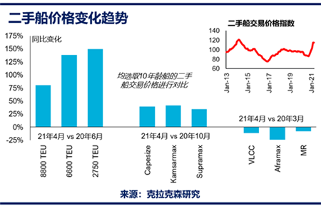 船舶资产交易与评估:活跃的买卖船市场