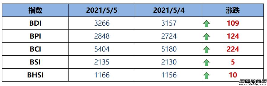 BDI指数周三大涨109点至3266点
