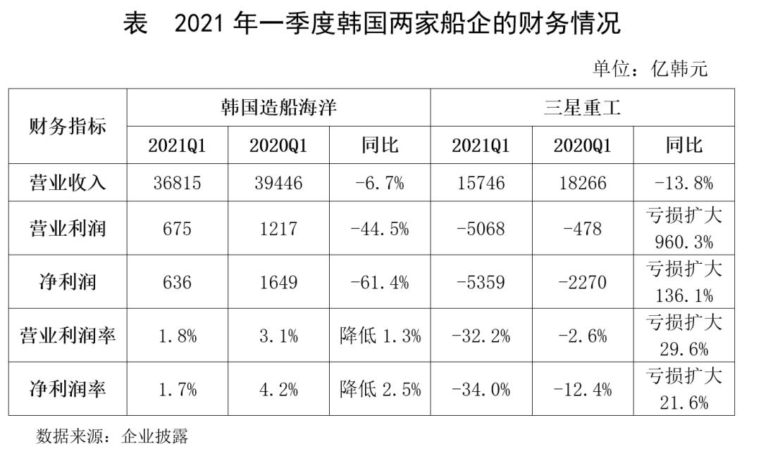 韩国船企一季度业绩大幅下滑