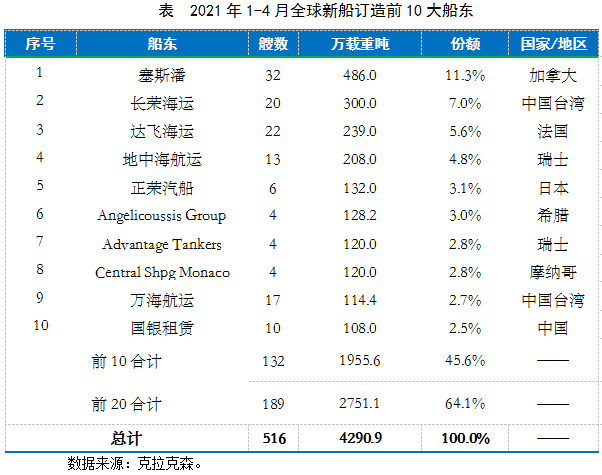 前十大船东下单量占据全球半壁江山