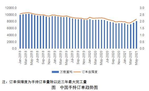 中国船厂手持订单持续增长