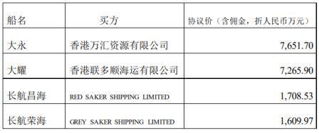 招商轮船出售4艘散杂货船淘汰非主力船舶