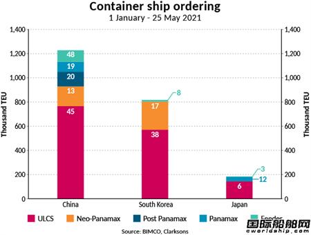 """订单暴增12倍!集装箱船""""领航""""新造船市场"""