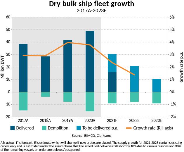 所有船型运费都上涨!干散货航运收益创10年新高