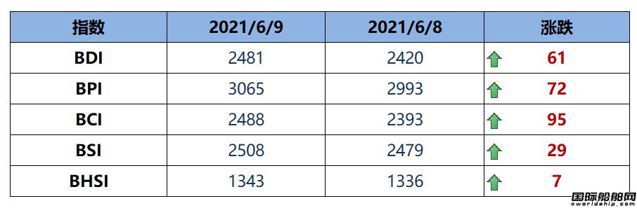 BDI指数周三大涨61点至2481点