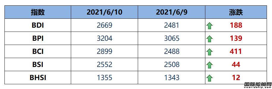 BDI指数周四大涨188点至2669点