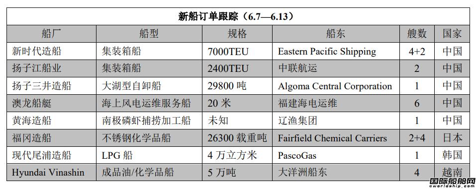 新船订单跟踪(6.7—6.13)