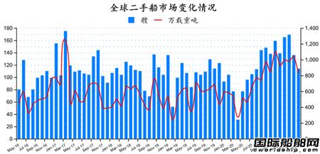 二手船市场月报(2021年5月)