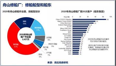 舟山地区修船业务量同比下降43%