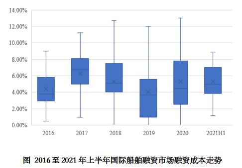 2021年上半年国际船舶融资环境总体改善