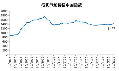 2021年5月船舶行业预警指数环比上升