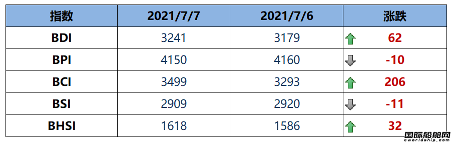 BDI指数周三上升62点至3241点