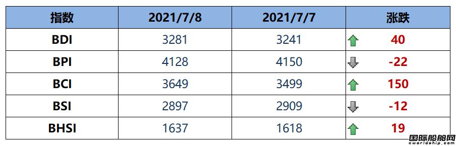 BDI指数周四上升40点至3281点