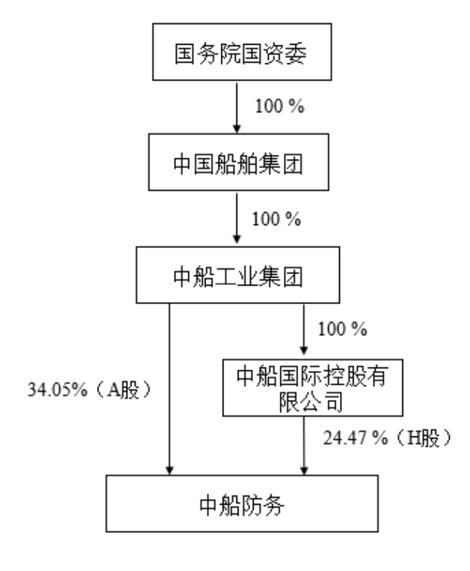 中国船舶集团间接控制中船防务58.52%股份