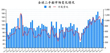 二手船市场月报(2021年6月)