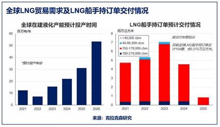 克拉克森研究发布2021年LNG贸易和运输报告