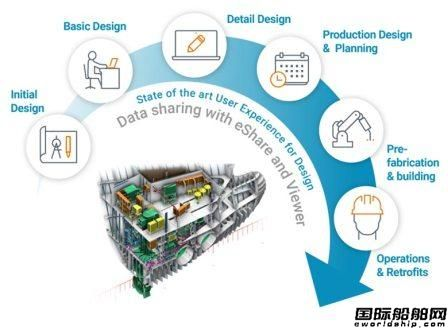 NAPA与Cadmatic联手推出集成智能船舶设计方案