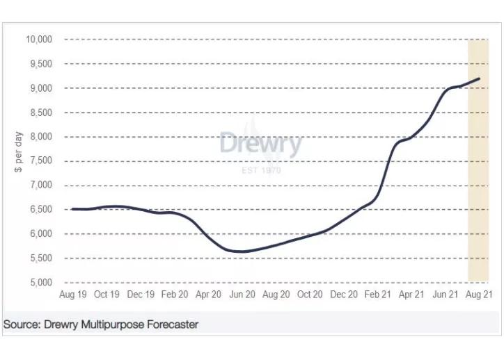 德路里:多用途定期租船指数增长放缓