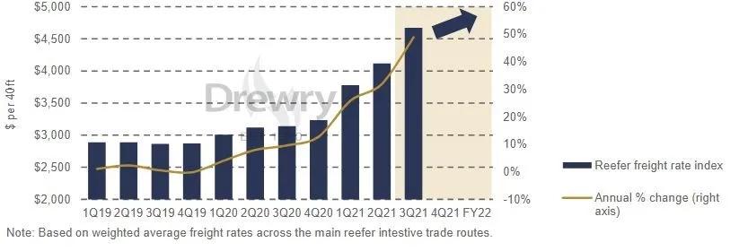 德路里:2022年冷箱运价涨幅将超过干箱