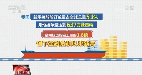 上半年中国造船业接单量位居全球之首