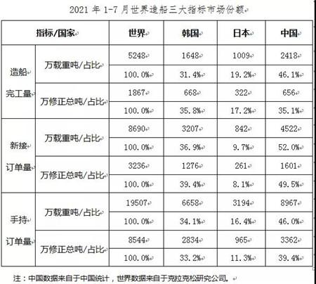 2021年1~7月船舶工业经济运行情况