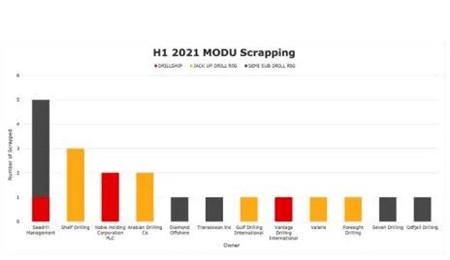 废钢价格飙升!上半年拆船275艘同比增长40%