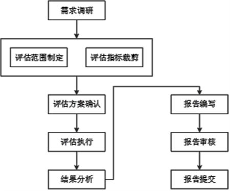 中国船级社推出船舶数据质量评估技术服务