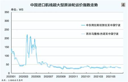 上海航运交易所2021(年中)水运形势报告外贸油轮市场