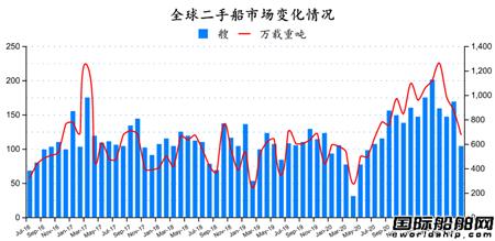 二手船市场月报(2021年7月)