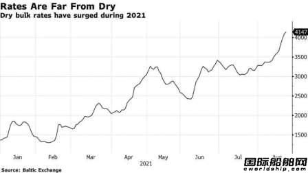 "BDI指数十连涨!运价上涨或成散货船市场""新常态"""